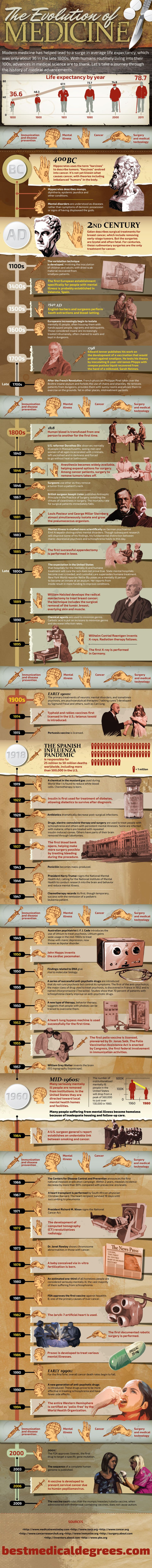 The Evolution of Medicine