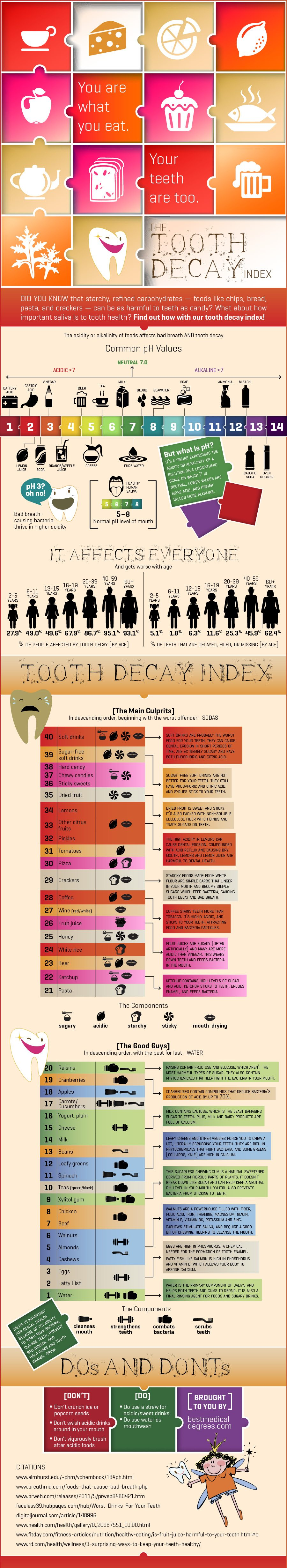 Tooth Decay Index