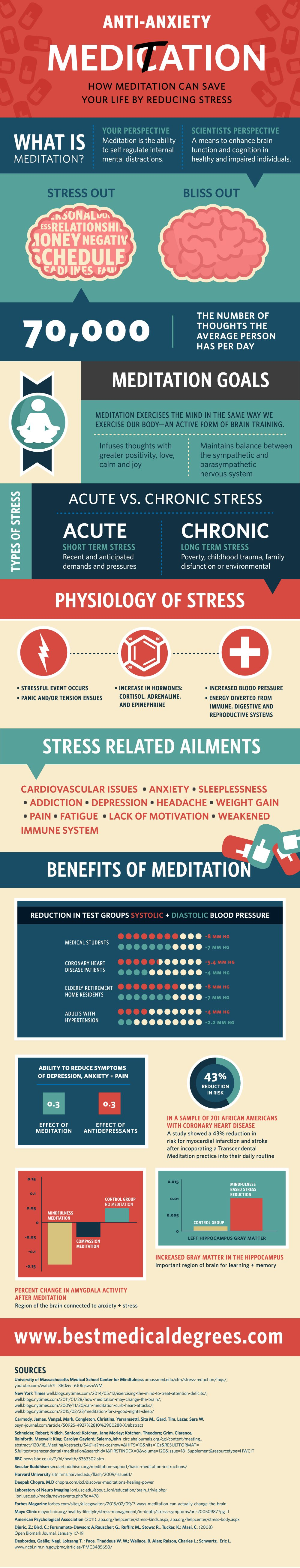 Stress and Meditation