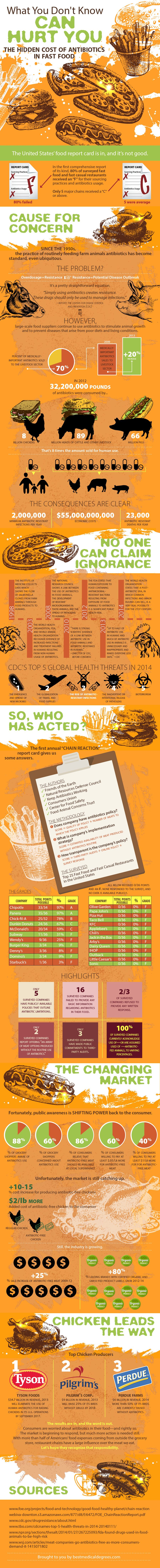 What You Don't Know Can Hurt You (Infographic) | Antibiotics-FastFood | Agriculture & Farming General Health Sleuth Journal Special Interests