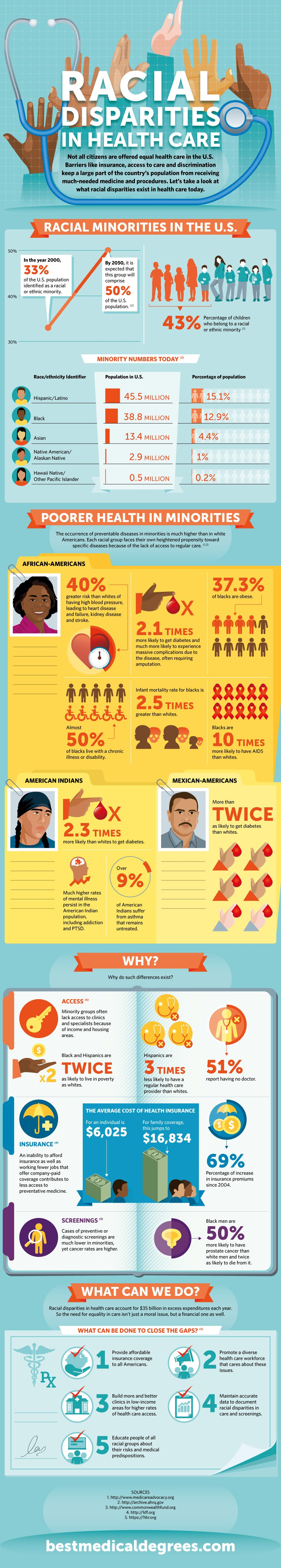 Health care disparities infographic